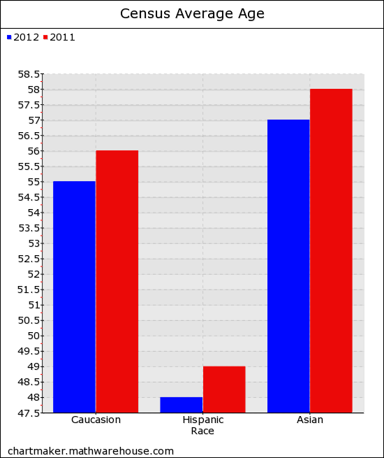 Pictures of double bar graphs  free images that you can