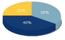 pictures of pie chart pictures free images that you can download