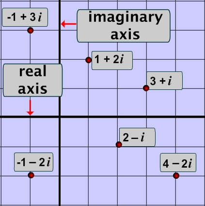 Plane Graph on The Coordinates Of All Complex Numbers Represented In ...