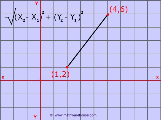 Pictures of distance formula. free images that you can download and ...