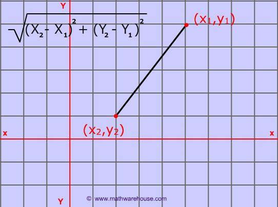 The Distance Formula How To Calculate The Distance Between Two