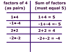 factor table picture