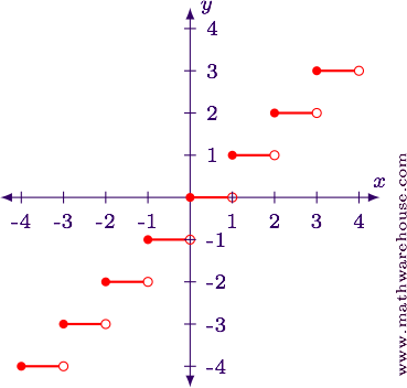 Greatest Integer Function And Graph