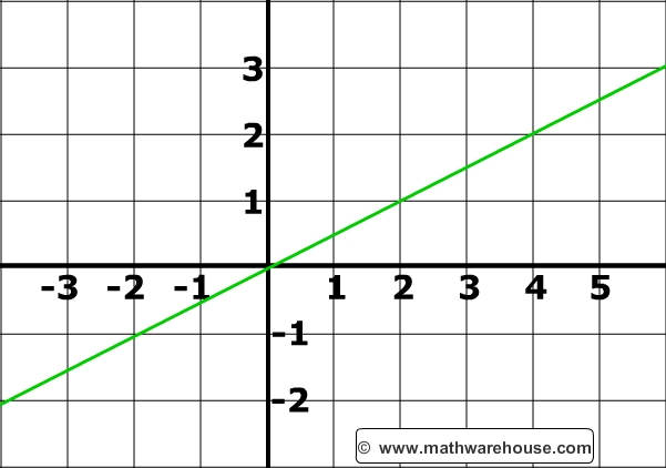 how to read a graph algebra
