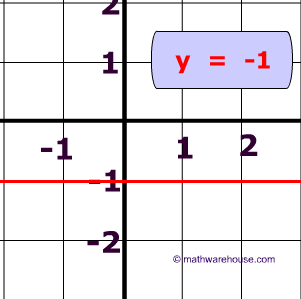 equation of horizontal line explained with pictures and examples