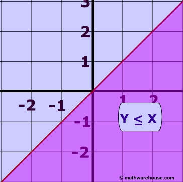 Linear Inequalities, How To Graph the Equation of a Linear Inequality