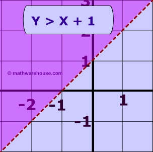 Write a linear inequality for the graph