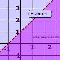 how to find an equation of inequality from a graph