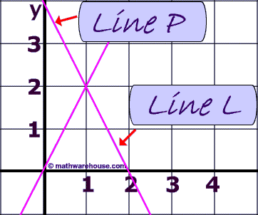 Parallel lines have the same slope while the slope of ...