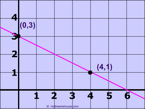 slope from a graph How to Find Slope from Graph. Tutorial, Examples , Practice Problems