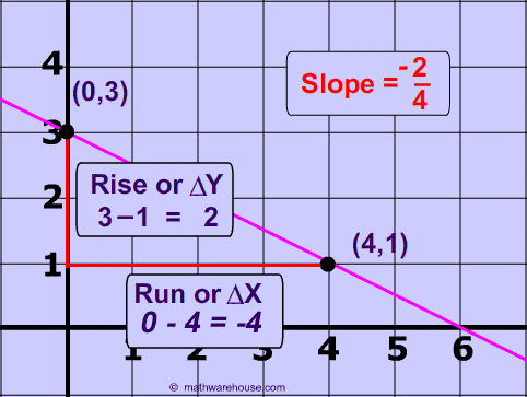 find slope from a graph worksheet
