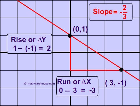 how to work out formula from a graph