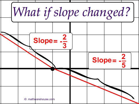 Slope is Consistent
