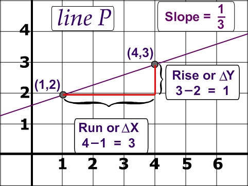 Slope of  line Picture