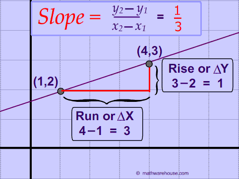 How use the slope formula and find the slope of a line ...