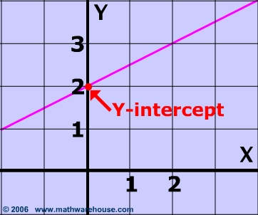 The y-intercept of a line, Y-Intercept of a Linear Equation Y Intercept Example