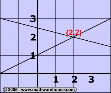 Systems Of Linear Equations Solutions Examples Pictures And