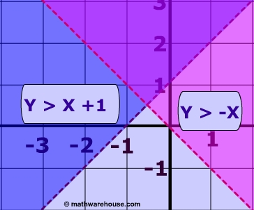 Systems of Linear Inequalities, Solutions of these Systems ...