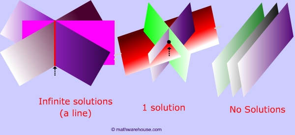 Systems of 3 Variable Equations (Planes): What they are