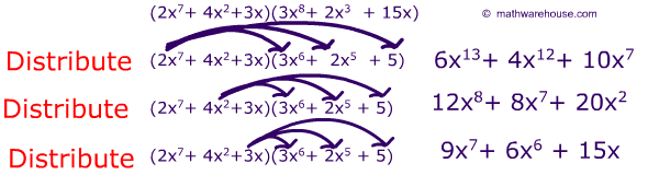 Examples of polynomial word problems.