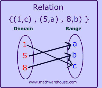 arrow-chart-for-function-in-math-domain-and-range.png ...