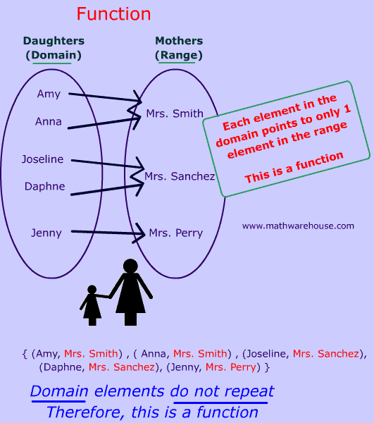 Math Functions And Relations What Makes Them Different How To. Mother Daughter Function. Worksheet. Domain And Range From Equation Worksheet At Clickcart.co