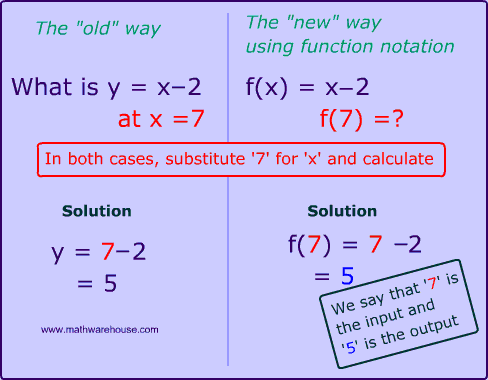 How to Evaluate a Function, Function notation, Input ,Output ...