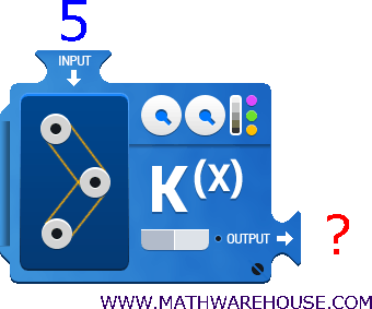 how to evaluate a function function notation input output visual