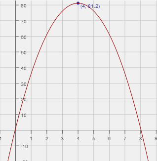 Parabolas: Equation of, Characteristics of, and Graphs of ...