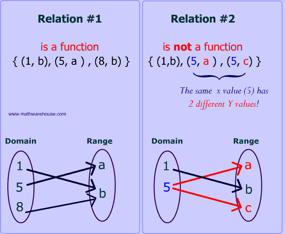 domain and range of a graph functional relationship