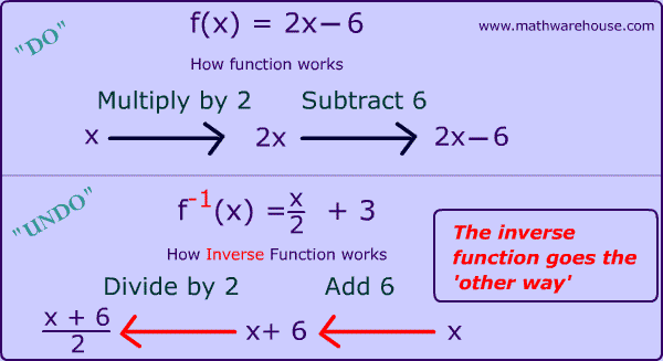 The inverse of a function, how to solve for it and what it is. The ...