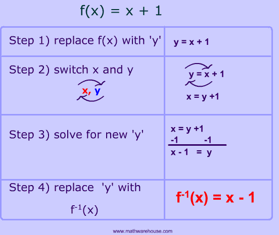 Inverse Function Calculator, Inverse Functions, Inverse Functions and ...