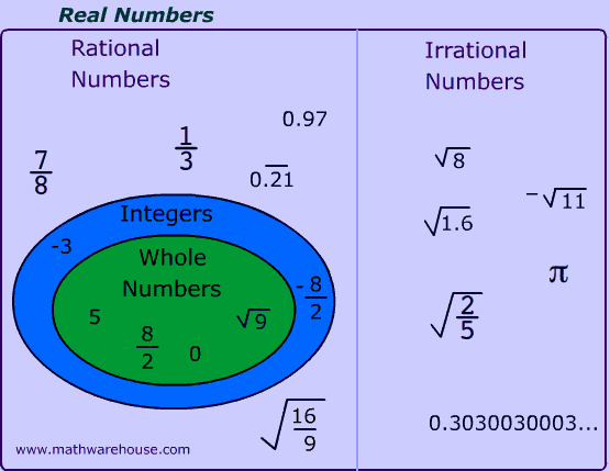 Rational And Irrational Numbers Explained With Examples And Non Examples