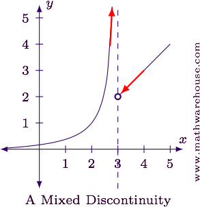 TYPES OF DISCONTINUITY PDF DOWNLOAD