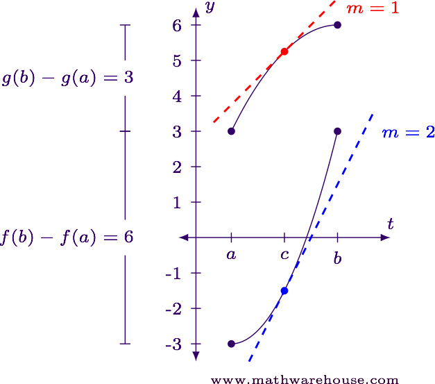 What Is Cauchy's Extension Of The Mean Value Theorem Visual. Worksheet. Worksheet On Mean Value Theorem At Mspartners.co