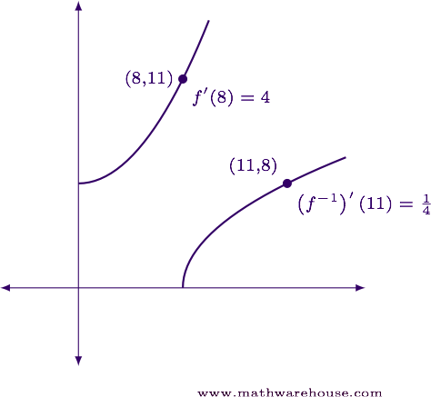 How To Differentiate Inverse Functions
