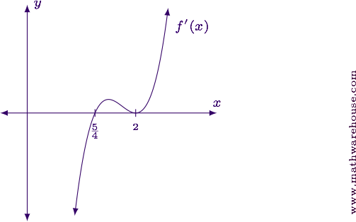 What Is The Meaning Of First Order Derivative Well It Tells Us A Few Things Where The Function Is