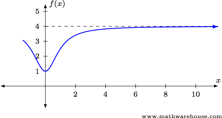 limits in calculus In mathematics, a limit is the value that a function or sequence approaches as the input or index approaches some value limits are essential to calculus (and.
