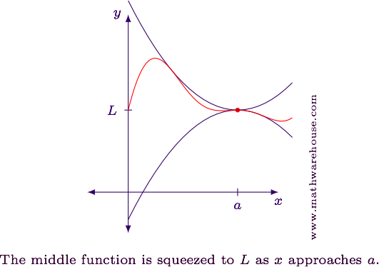 What Is The Squeeze Theorem Explained With Examles Pictures And Step By Step Details And Graphs