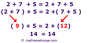 Definition of Associative Property with examples and non examples