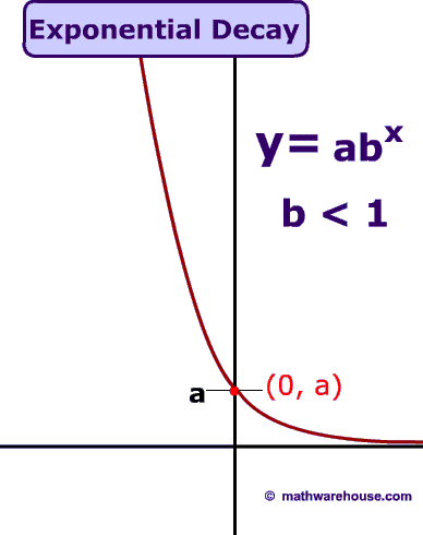 Exponential Growth And Decay on Exponential Parent Function Graph
