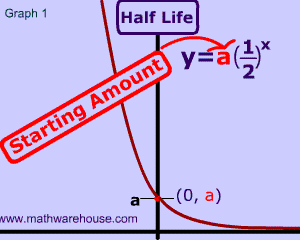 Half life explained with interactive images, charts and real world ...