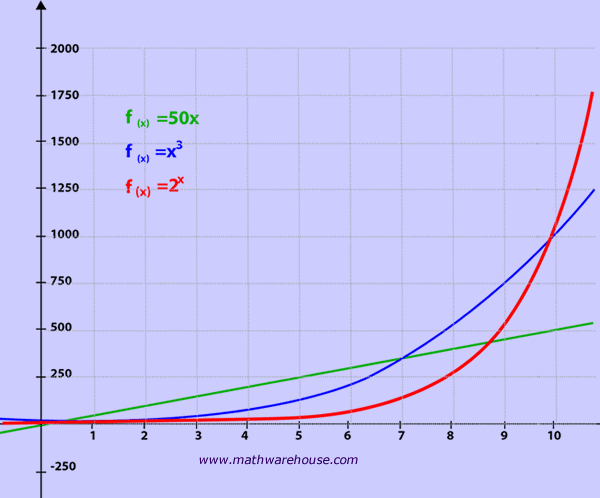 exponential growth, its properties, how graph relates to the