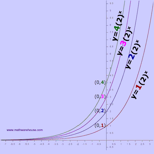 Exponential Growth, its properties, how graph relates to ...