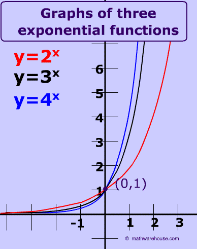 Graph And Equation on Exponential And Logarithmic Equations Worksheet