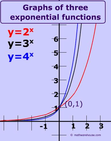 exponential graphs worksheet