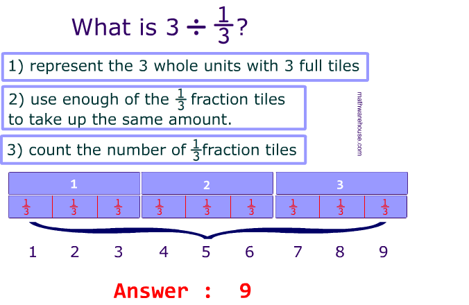 whole number divided by unit fraction worksheet with