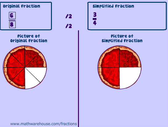 Simplifying Fractions Is Really Simple, When You Follow The Rules