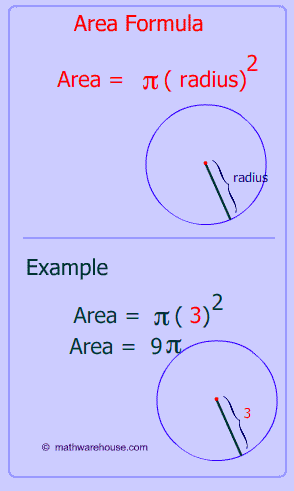 Area of circle, formula and illustrated lesson: how to