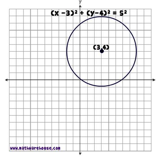 Picture of standard form equation of circle